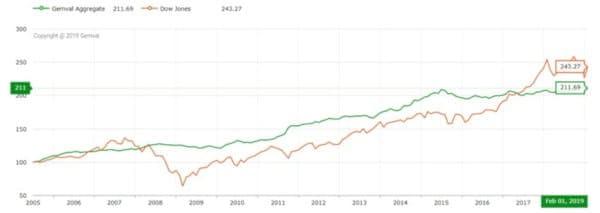 שווי אבני חן לעומת מדד הדאו-ג'ונס